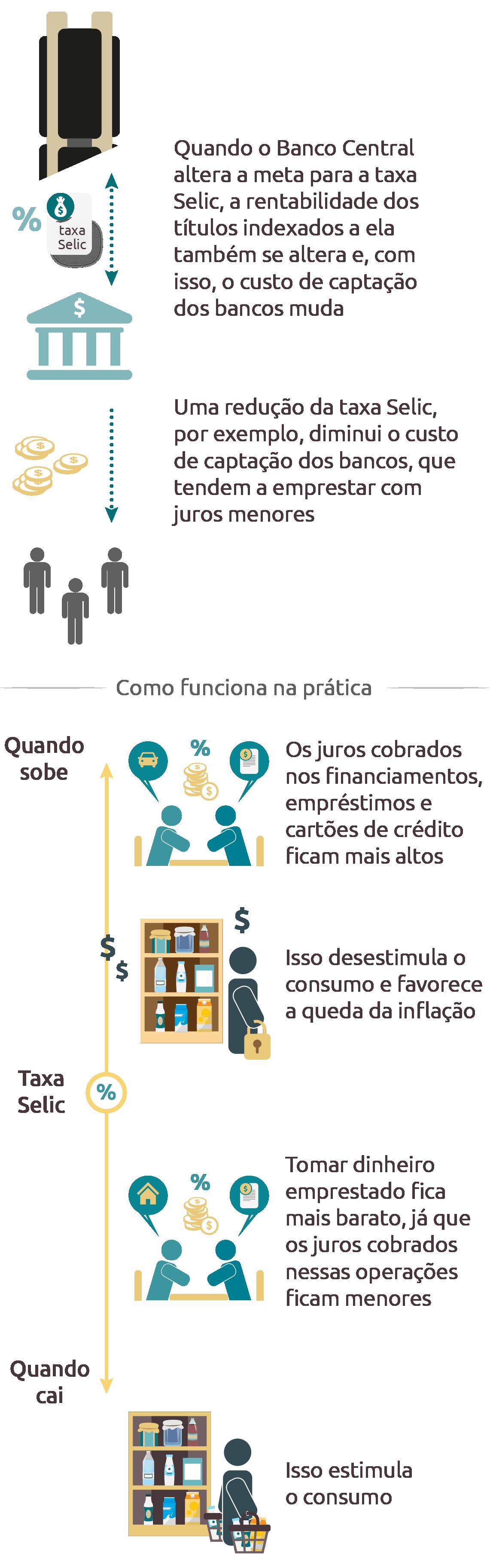 Infográfico Banco Central Taxa Selic