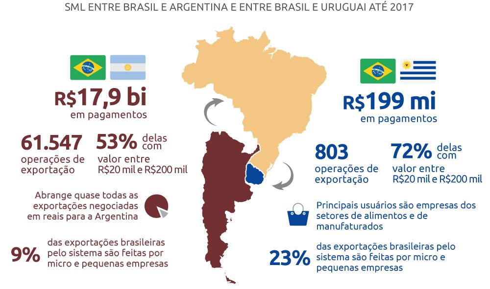 https://edicao-www.bcb.gov.br/conteudo/home-ptbr/PublishingImages/Jornalismo%20Interno/Derin/SML%20ARGENTINA-URUGUAI/info2SML_Brasil_Argentina_Uruguai_Lais.png