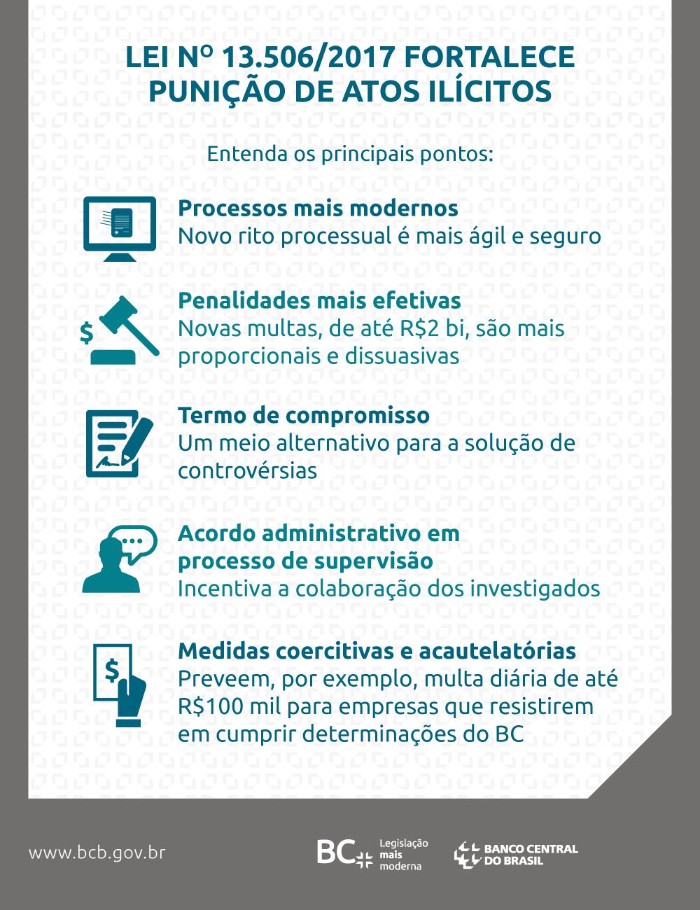 https://edicao-www.bcb.gov.br/conteudo/home-ptbr/PublishingImages/Jornalismo%20Interno/Diorf/Lei%2013506-2017%20(ex%20mp%20784)/post_MP_lei.png